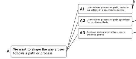 We want to shape the way a user follows a path or process