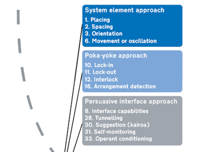 Suggested mechanisms