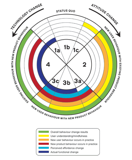 A Behaviour Change Barometer. Diagram by Dan Lockton