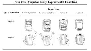 Persuasive Trash Cans by de Kort et al