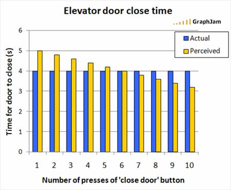 Elevator graph