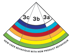 Quadrant 3 New user behaviour with new product behaviour. Diagram by Dan Lockton